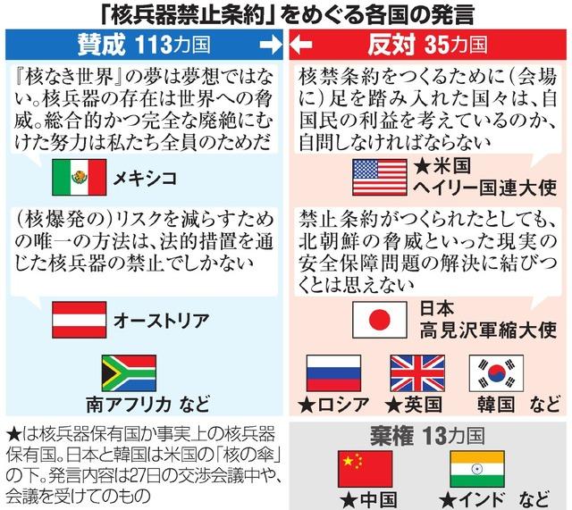 禁止 条約 核兵器 核兵器禁止条約の全文