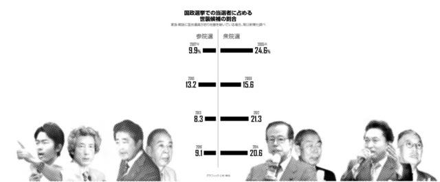 ニッポンの宿題)目立つ世襲議員 内山融さん、佐藤大吾さん:朝日新聞 ...