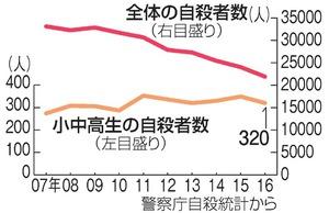 【人生に絶望?】戦後初!日本人10代前半の死因として自殺が1位へ 厚生労働省