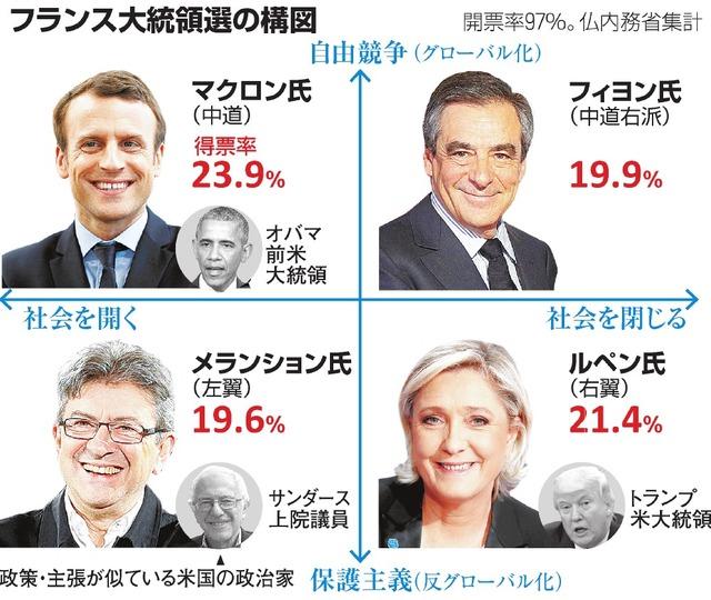 仏、融和か自国第一か 大統領選、マクロン氏・ルペン氏決選:朝日新聞 ...