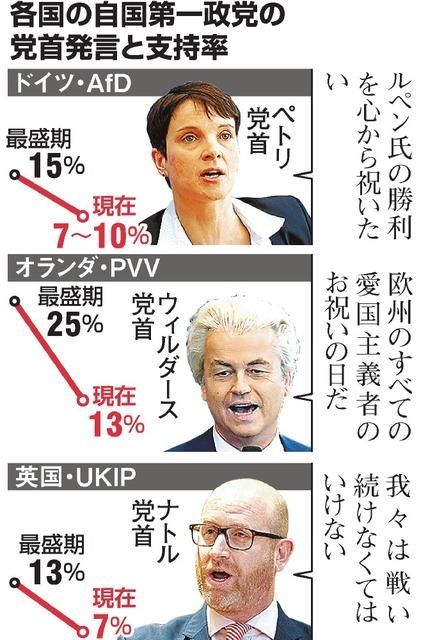 ルペン氏は希望の光? 欧州の「自国第一」、進む右傾化:朝日新聞デジタル