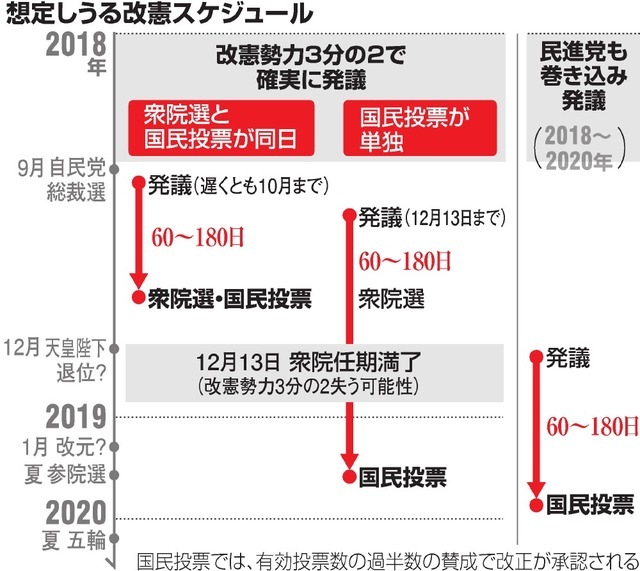 首相、改憲踏み込むも持論封印 最速シナリオは来夏発議:朝日新聞デジタル