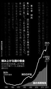 (憲法を考える)国の財政を律する 藤井裕久さん、片桐直人さん