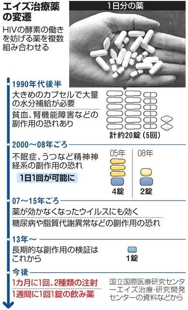 コロナ ウイルス hiv 薬
