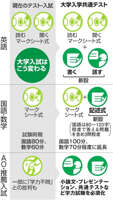 4. AO試験も変わる!