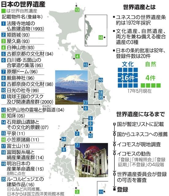 日本の世界遺産/世界遺産とは/世界遺産になるまで
