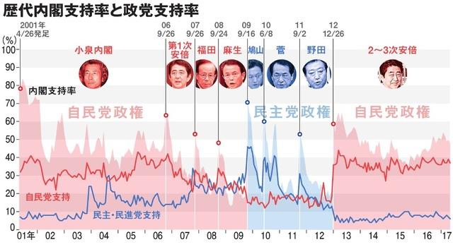【世論調査】内閣支持率39.3% 10〜40代は支持が不支持より高い 50代以上では不支持が上回り★5 YouTube動画>35本 ->画像>86枚
