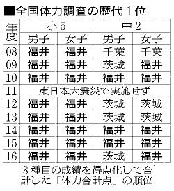 「全国体力調査 福井県」の画像検索結果