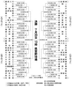 千葉大会日程・組み合わせ - 高校野球(甲子園)- …