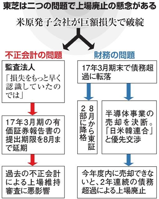 東芝、上場廃止なお懸念 東証2部降格・有価証券報告遅れ:朝日 ...