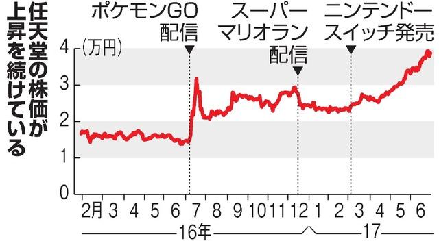 任天堂 の 株価 任天堂(株)【NTDOY】:株式/株価