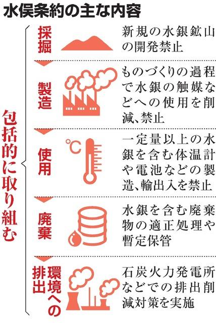 水銀汚染のない世界へ 水俣条約を発効:朝日新聞デジタル