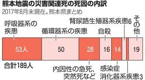 熊本地震の災害関連死、9割は既往症あり 自殺は16人