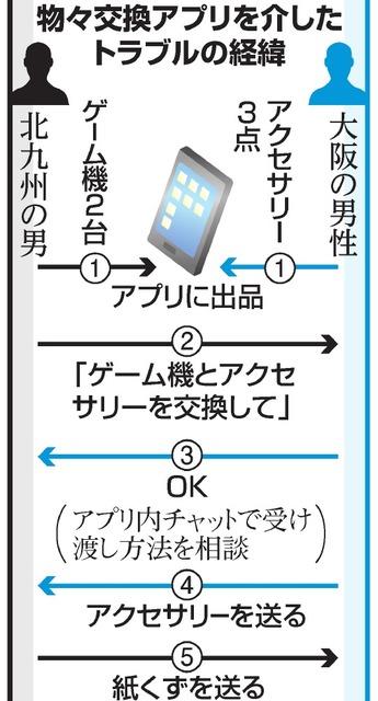 物々交換アプリ、届いた箱の中はゴミ… トラブル絶えず:朝日新聞デジタル