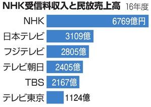 NHK受信料訴訟、25日に最高裁大法廷で弁論