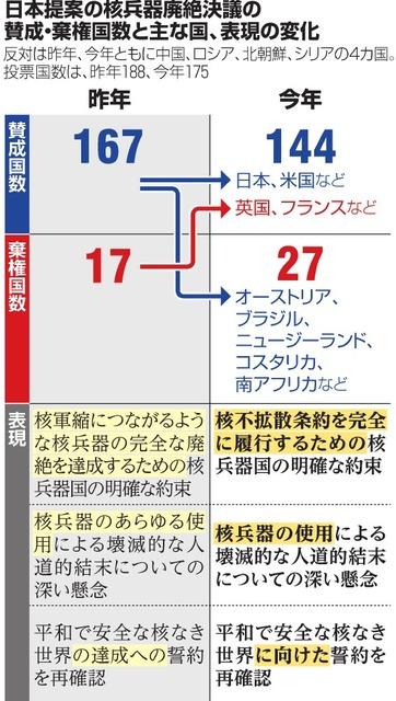 核廃絶決議、問われる整合性 核禁条約に賛同しない日本:朝日新聞デジタル