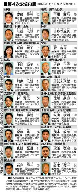 第4次安倍内閣が発足 全閣僚再任、改憲へ党内議論加速:朝日新聞デジタル