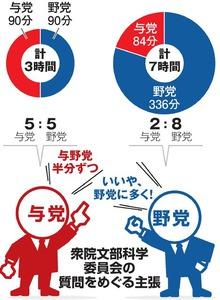 与野党の質問時間、見えぬ着地点 ずれ込む「加計」審議:朝日新聞デジタル