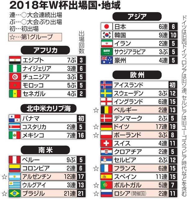 サッカーW杯、32チーム出そろう 常連国の敗退相次ぐ - Next2ch