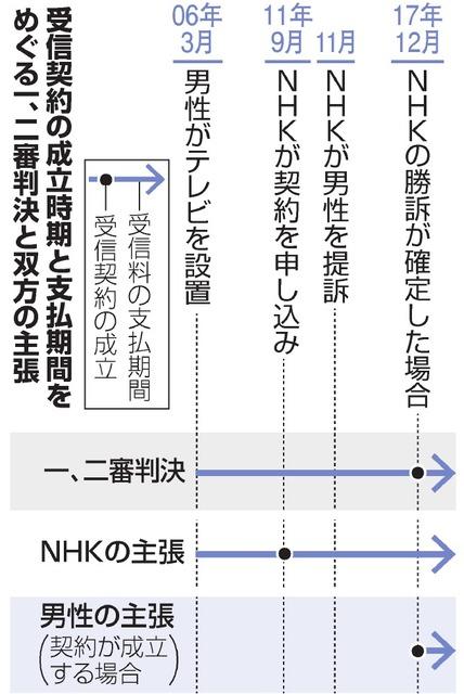 NHK受信料は義務か 最高裁判決、「いつ起点」も焦点:朝日新聞デジタル