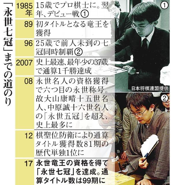 羽生棋聖、永世七冠の次は? 待ち受ける「年齢の壁」:朝日新聞デジタル