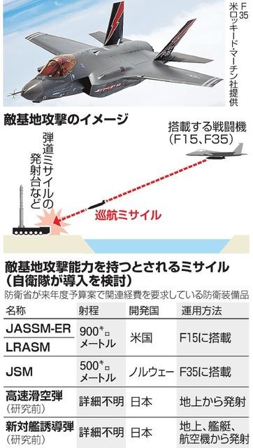 問われる専守防衛 長距離巡航ミサイル、敵基地攻撃の性能 予算化、防衛 ...