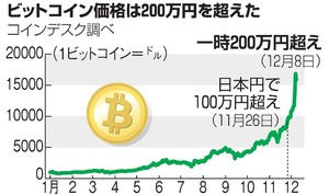 円 ビットコイン