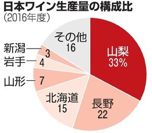 山梨)「日本ワイン」生産量・出...