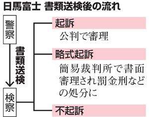 裁判求めるか、検察判断へ 日馬富士を書類送検:朝日新聞デジタル