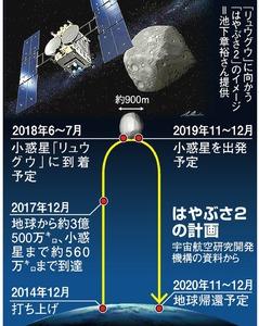 AS20171214005358 commL - 【宇宙】〈JAXALIVE配信中〉はやぶさ2、小惑星「リュウグウ」に6月にも到着[04/17]