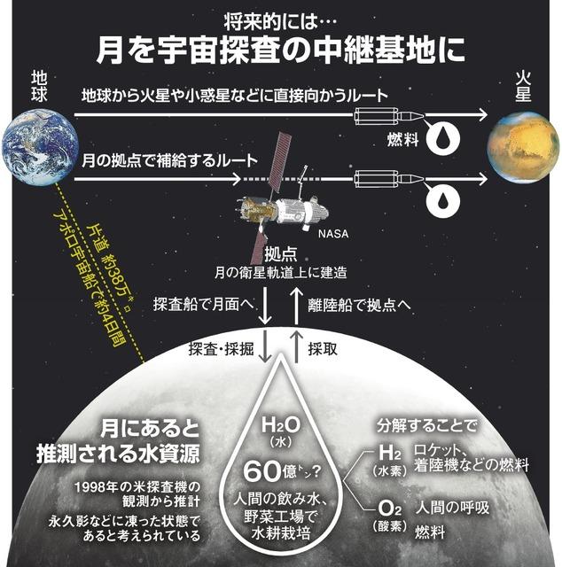 【🌕】月に水資源、新データ次々 各国が競う探査、日本は? YouTube動画>1本 ->画像>16枚