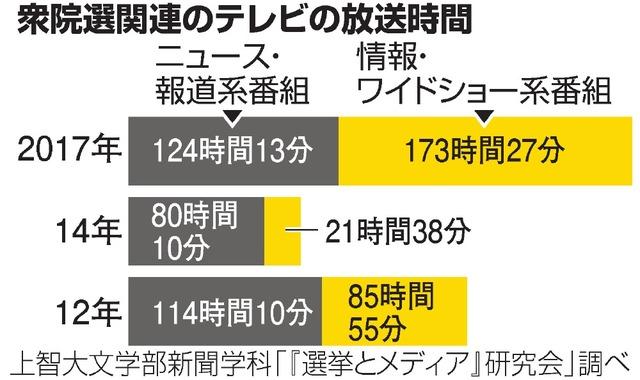 【調査】衆院選のテレビ報道、情報番組で8倍増 政策検証は減少 ->画像>14枚