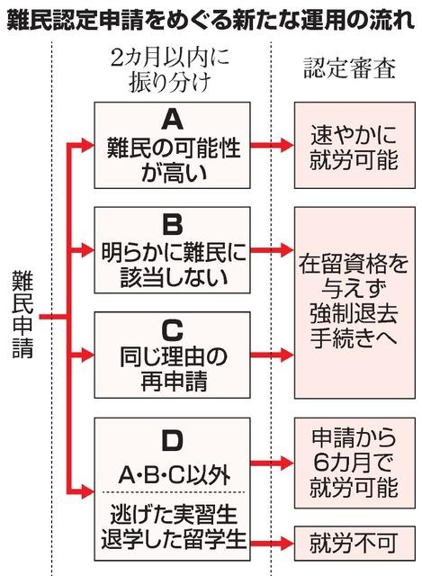 難民申請者の就労、大幅制限へ 法務省、書面審査で選別:朝日新聞デジタル