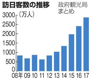 昨年の訪日客、2869万人 5年連続...