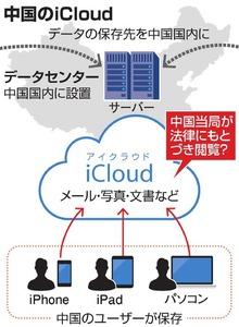 中国のiCloud暗雲 アップル、中...