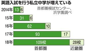 Image result for 2014年に英語入試を行なった私立中学