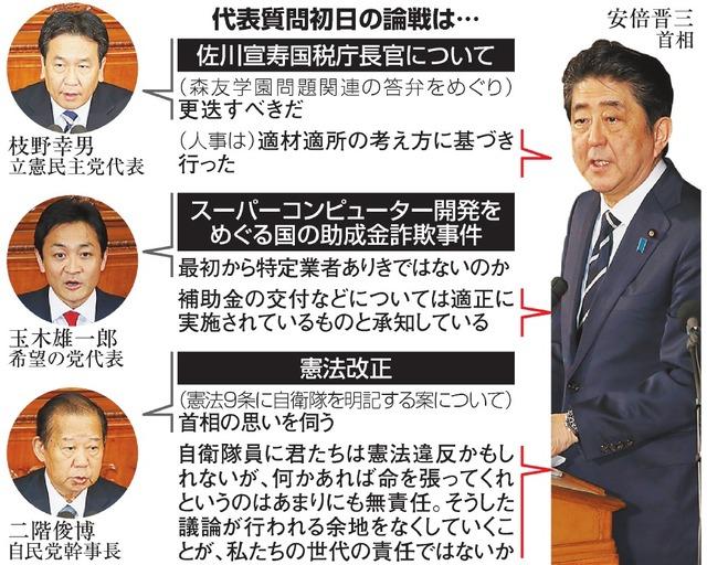 首相、佐川氏の更迭拒否 国会論戦、スタート:朝日新聞デジタル