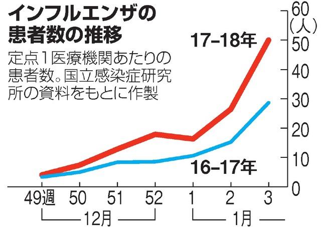 別 年齢 致死 インフルエンザ 率