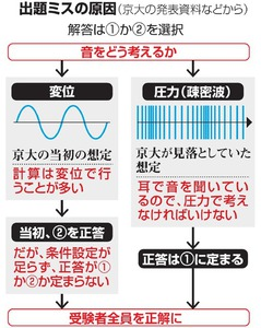 京大、チェック素通り 委員14人...