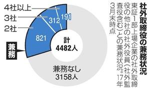 社外取締役191人、4社以上で兼務 経営監視に懸念も:朝日新聞デジタル
