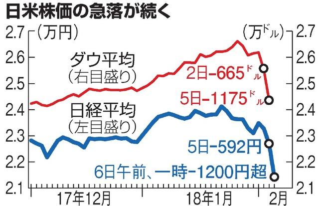 日経平均、一時1600円超安 米暴落で株安の連鎖:朝日新聞デジタル