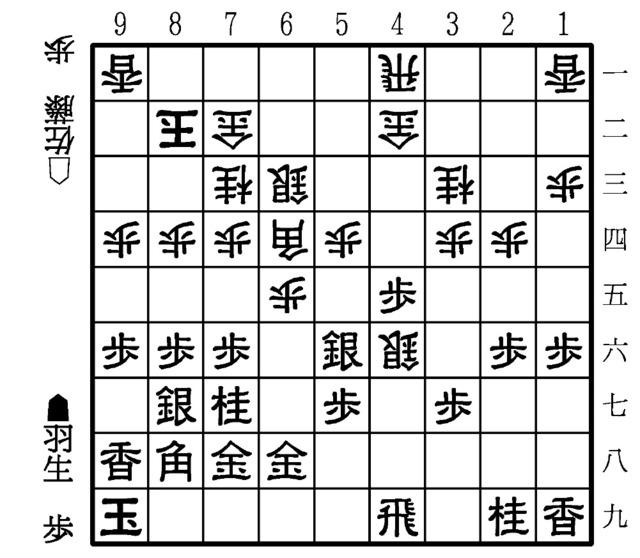 羽生に失着 第76期将棋名人戦A級...