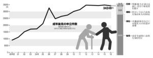 (ニッポンの宿題)伸び悩む成年後見 新井誠さん、河村健夫さん
