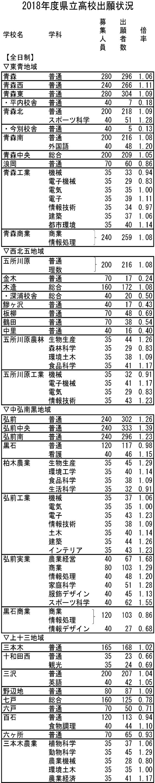 出願 弘前 状況 大学