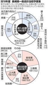長崎)長崎県が2018年度の当初予...