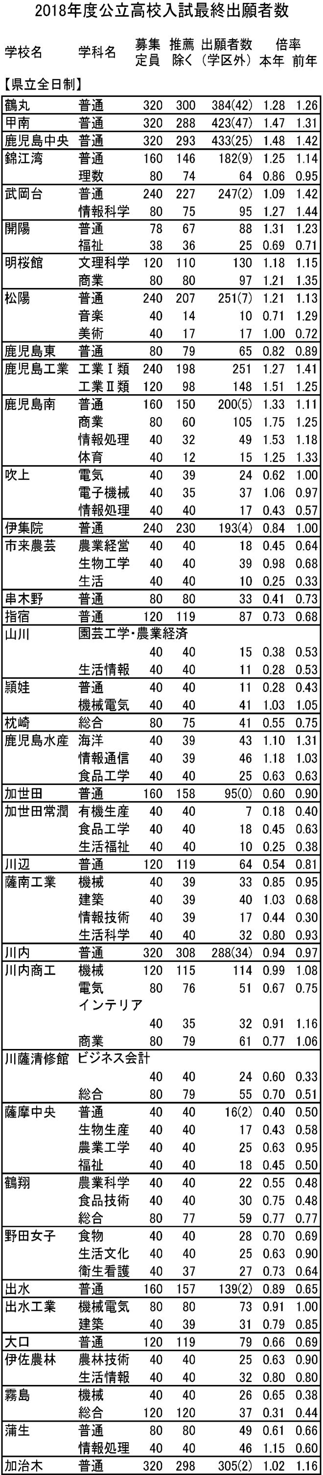 県 入試 倍率 公立 高校 鹿児島