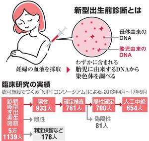 染色体異常確定で中絶が98% 新型出生前検査 …