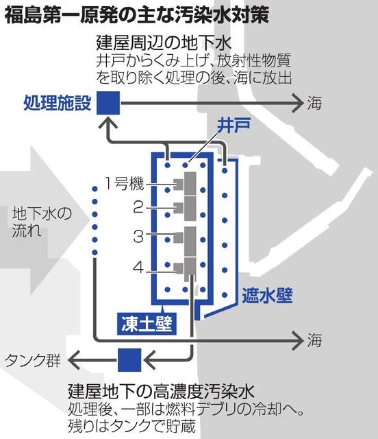 【東電】福島第一にある国費345億円投入されて作られた凍土壁、効果は限定的か 電気代は年十数億円 ->画像>6枚