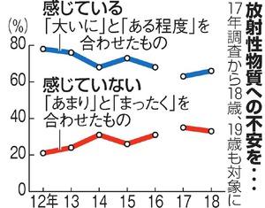 AS20180302003633 commL - 【福島第一原発】放射性物質に不安、66%「感じる」トリチウム水の海洋放出「反対」67% 福島県民世論調査[03/03]