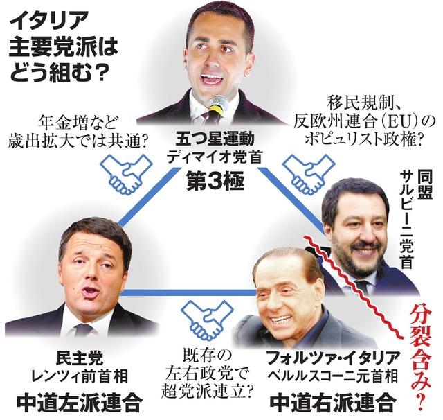 ポピュリスト政党が躍進 過半数勢力なく、連立協議へ イタリア ...